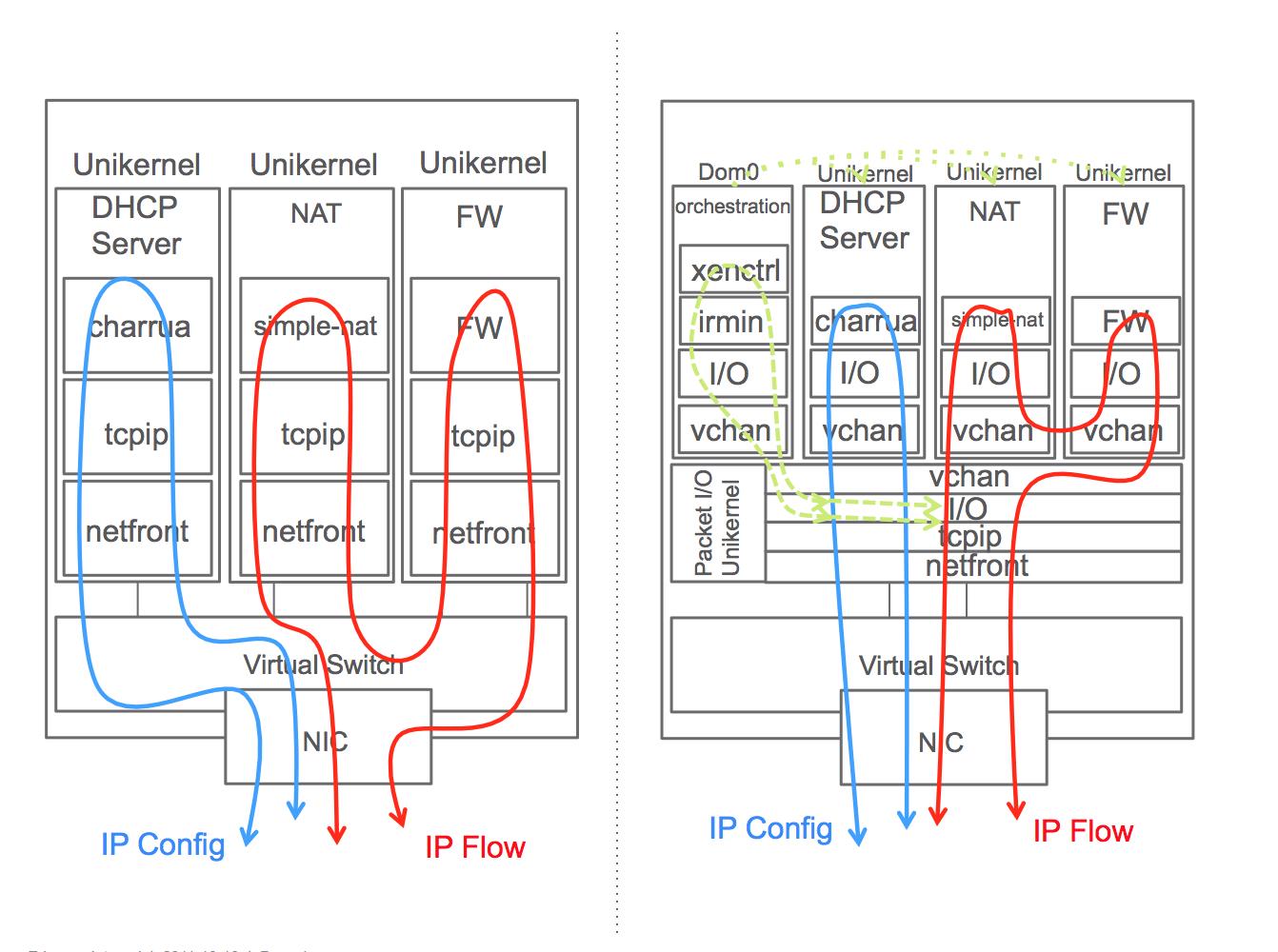 (a) Typical NFV setup and (b) NFV setup using Jitsu and vchan packet I/O