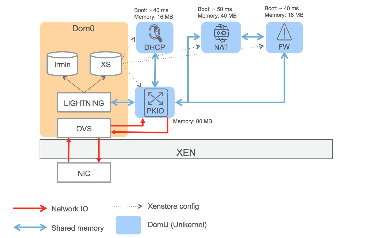 Unikernel NFV PoC platform